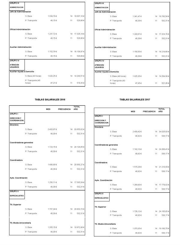 Tablas Cotizacion Empleadas Hogar 2016 Tabla Salarial