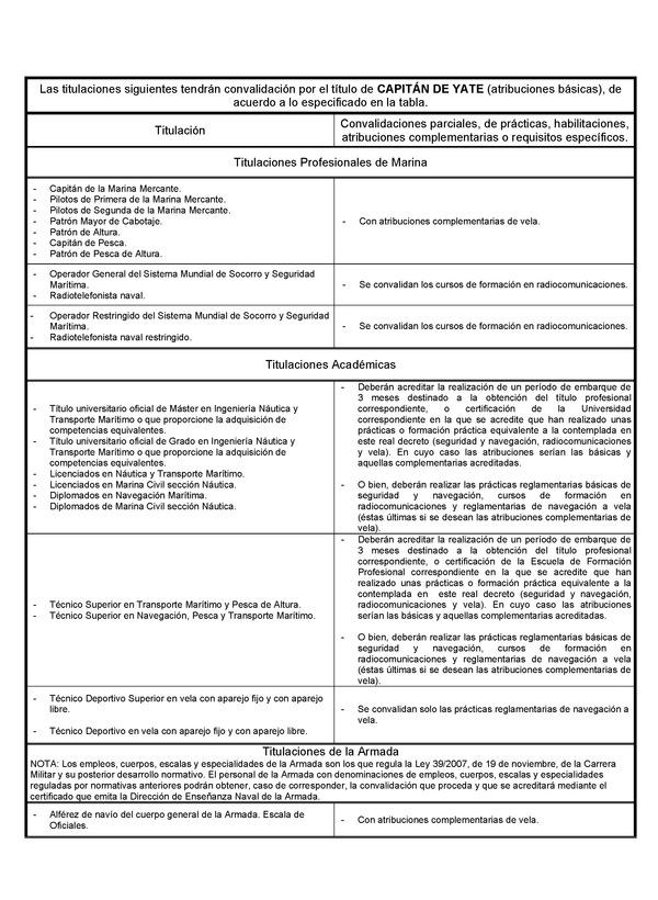 Real Decreto 875/2014, de 10 de octubre, por el que se regulan las ...
