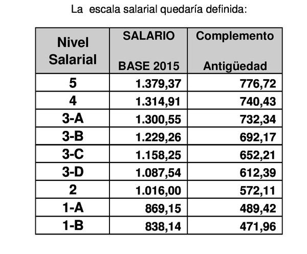 Tablas salariales 2016 oficinas y despachos madrid convenio colectivo oficinas y despachos - Convenio oficinas y despachos barcelona 2017 ...