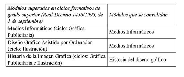 Decreto 177 2014 de 10 de octubre del consell por el for Ciclos formativos de grado superior valencia