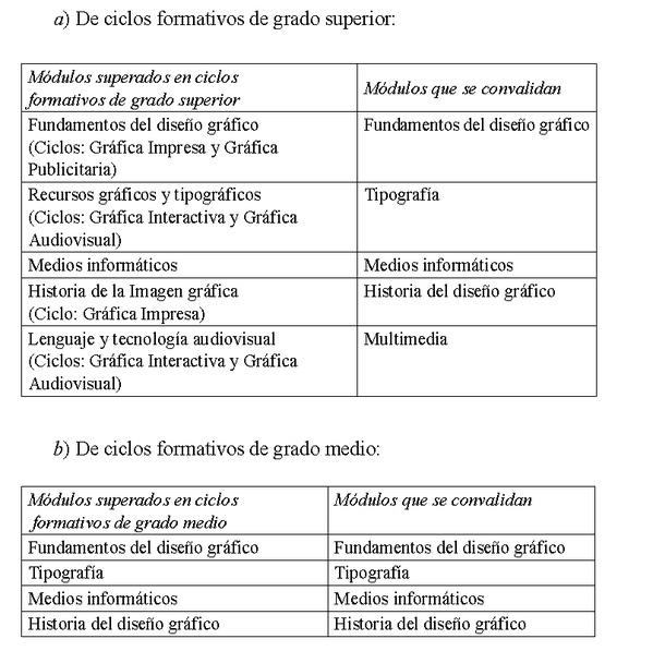 Decreto 178 2014 de 10 de octubre del consell por el for Ciclos formativos de grado superior valencia