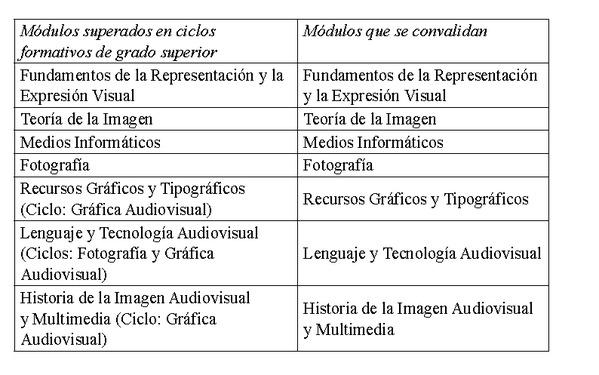 Decreto 180 2014 de 10 de octubre del consell por el for Ciclos formativos de grado superior valencia