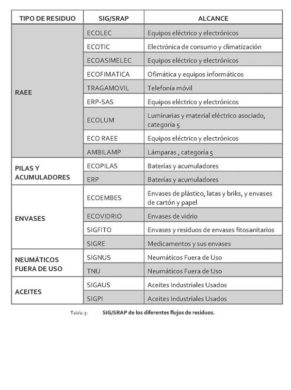 eac79a5eb3ec A continuación se indican los SIG SRAP autorizados en Cantabria