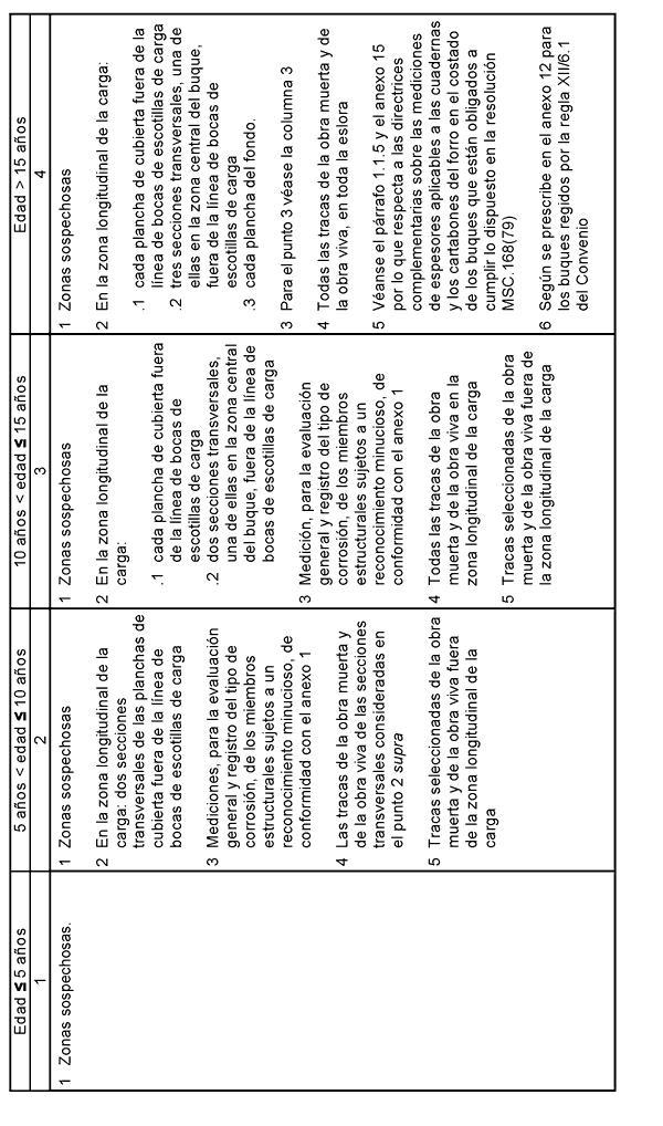 Código internacional sobre el programa mejorado de inspecciones ...