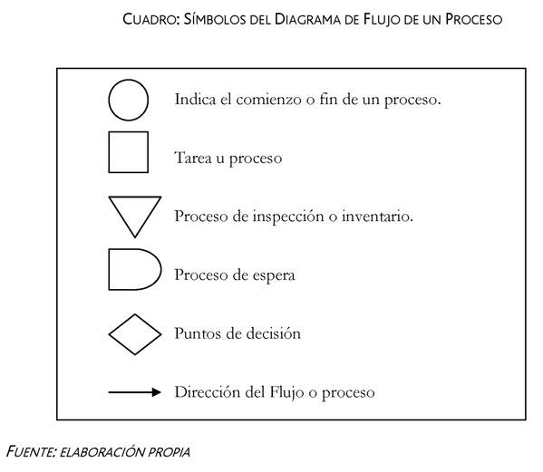 DIAGRAMA DE FLUJO DE UN PROCESO