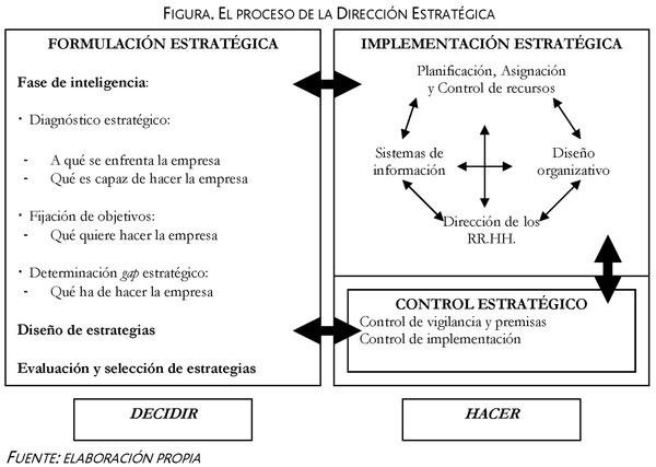 Principios tecnicos organizativos de la direccion estrategica