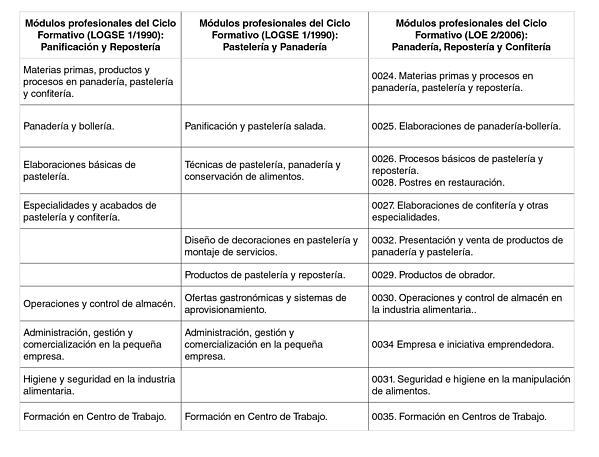 Lancario blog archive manual de procedimientos de Manual de procesos y procedimientos de una empresa de alimentos