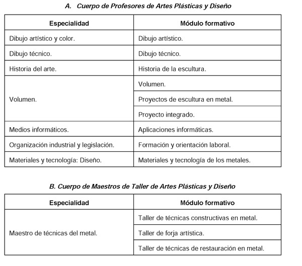 Real Decreto 229 2015 De 27 De Marzo Por El Que Se