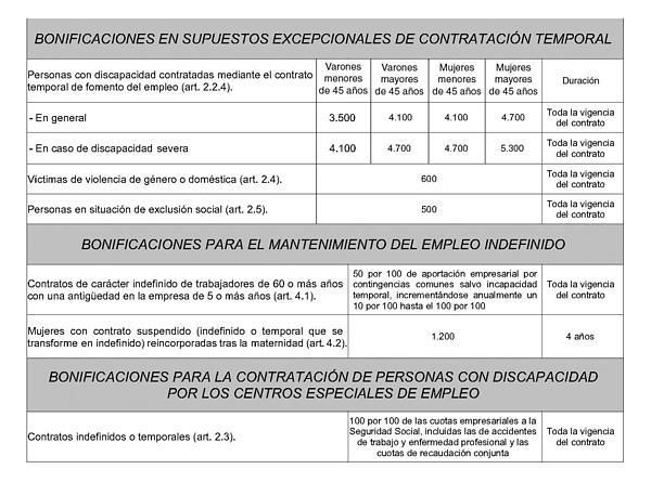 Contrato temporal empleada de hogar 2016 contrato temporal for Modelo contrato empleada de hogar indefinido