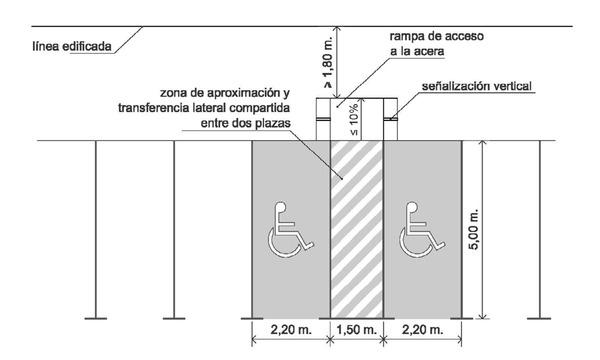 Tamano Baño Minusvalidos:Orden VIV/561/2010, de 1 de febrero, por la que se desarrolla el