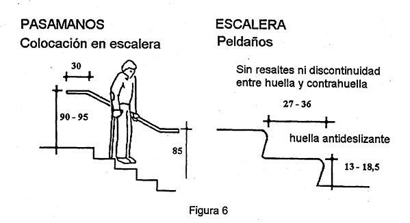Huella y contrahuella medidas minimas hydraulic actuators for Como calcular una escalera