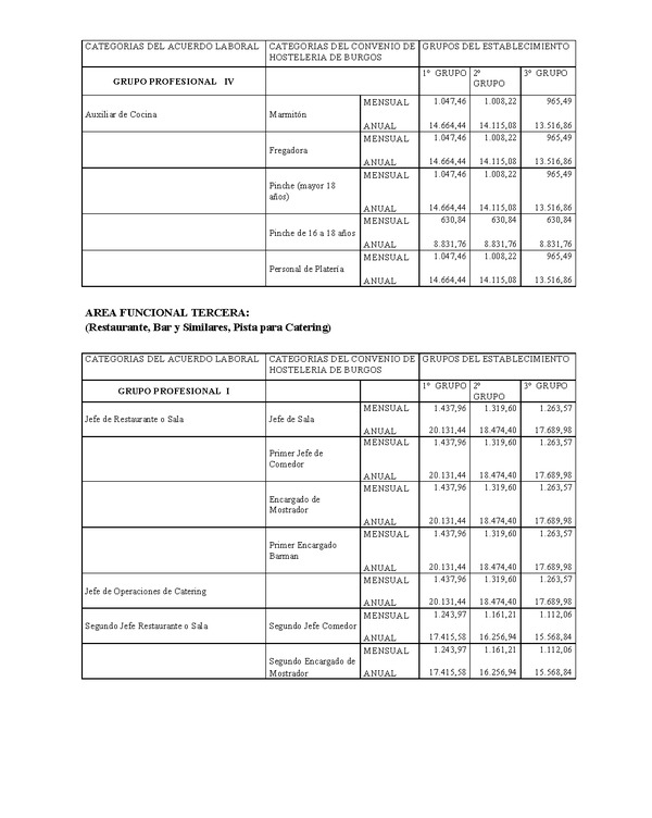 Tablas salariales sector seguros 2016 convenio hosteleria for Convenio colectivo de oficinas y despachos valencia