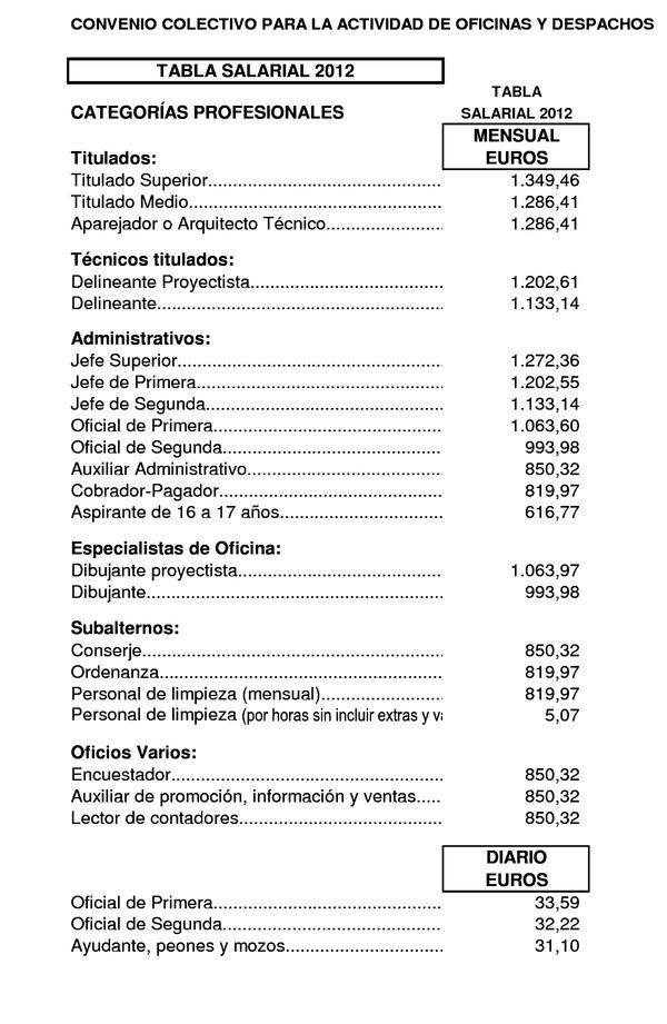 Resolucin de 12 de junio de 2013 de la consejera de for Convenio colectivo oficinas y despachos zaragoza