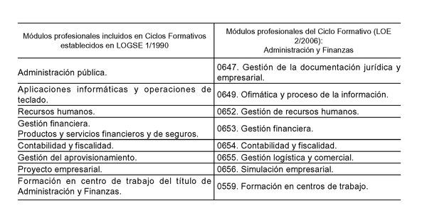 Real Decreto 1584 2011 De 4 De Noviembre Por El Que Se