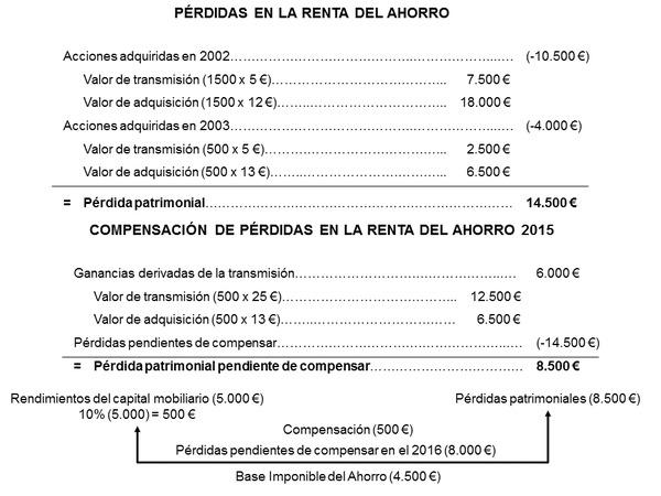 deduccion perdidas patrimoniales ejercicio 2018 pendiente compensar