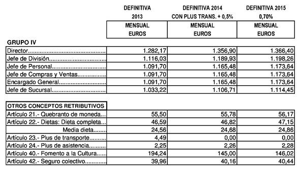 Tabla salarial convenio metal 2016 barcelona for Convenio oficinas y despachos asturias