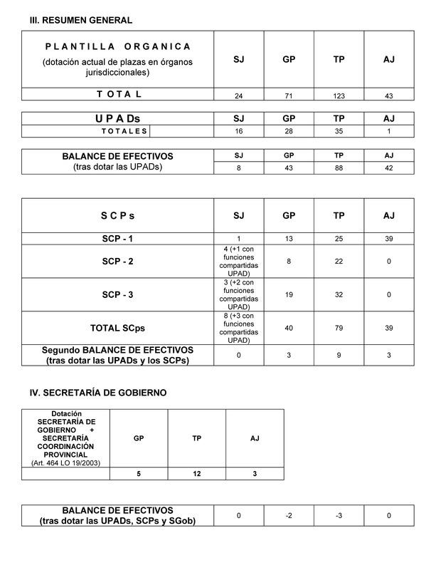 Diariolaley documento for Oficina judicial murcia