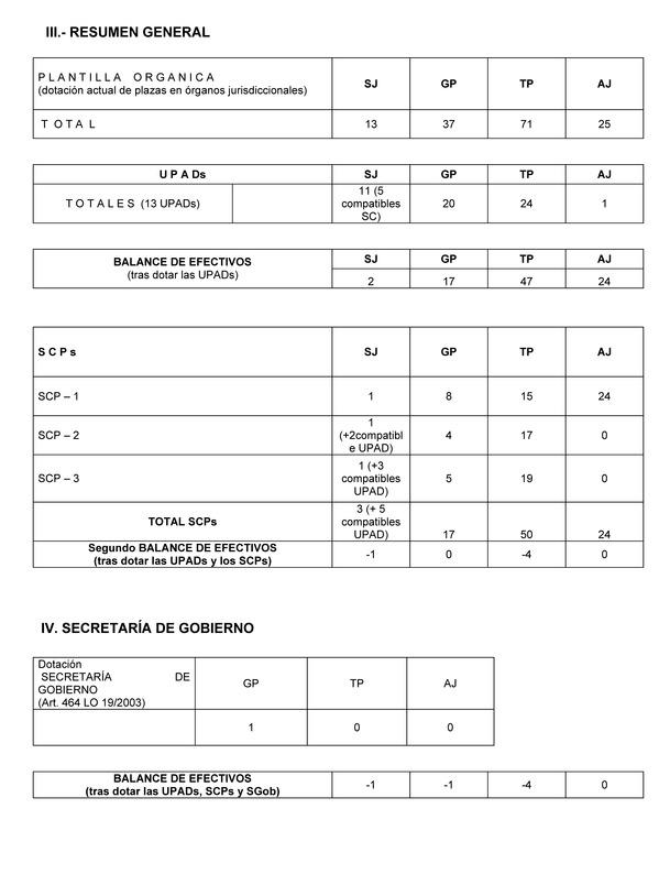 Orden jus 1741 2010 de 22 de junio por la que se for Oficina judicial murcia