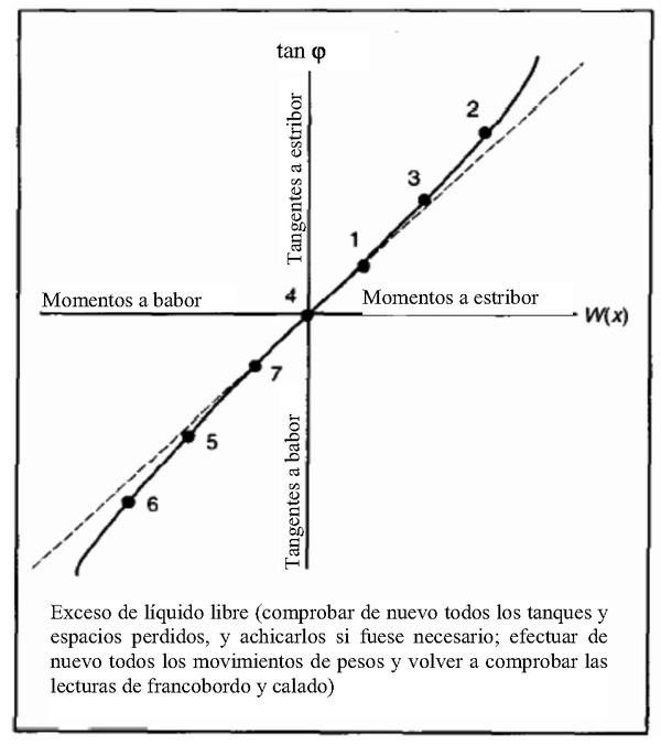 Código Internacional de Estabilidad sin avería, 2008 (Código IS 2008 ...