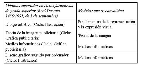 Decreto 126 2013 de 20 de septiembre del consell por el for Ciclos formativos de grado superior valencia