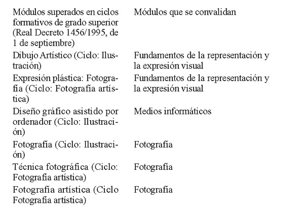 Decreto 128 2013 de 20 de septiembre del consell por el for Ciclos formativos de grado superior valencia