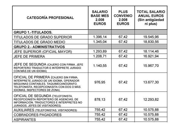 Tablas salariales convenio oficinas y despachos 2016 for Convenio colectivo oficinas y despachos valencia 2017