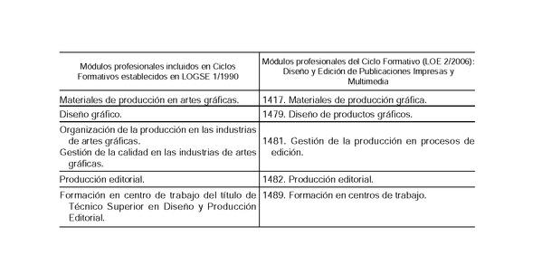 real decreto 174/2013, de 8 de marzo, por el que se establece el